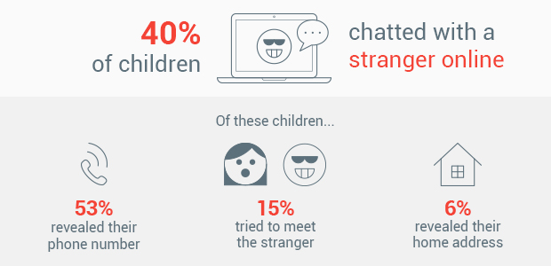 40% of children chatted with a stranger online. 53% revealed their phone number. 15% tried to meet the stranger. 6% revealed their home address.
